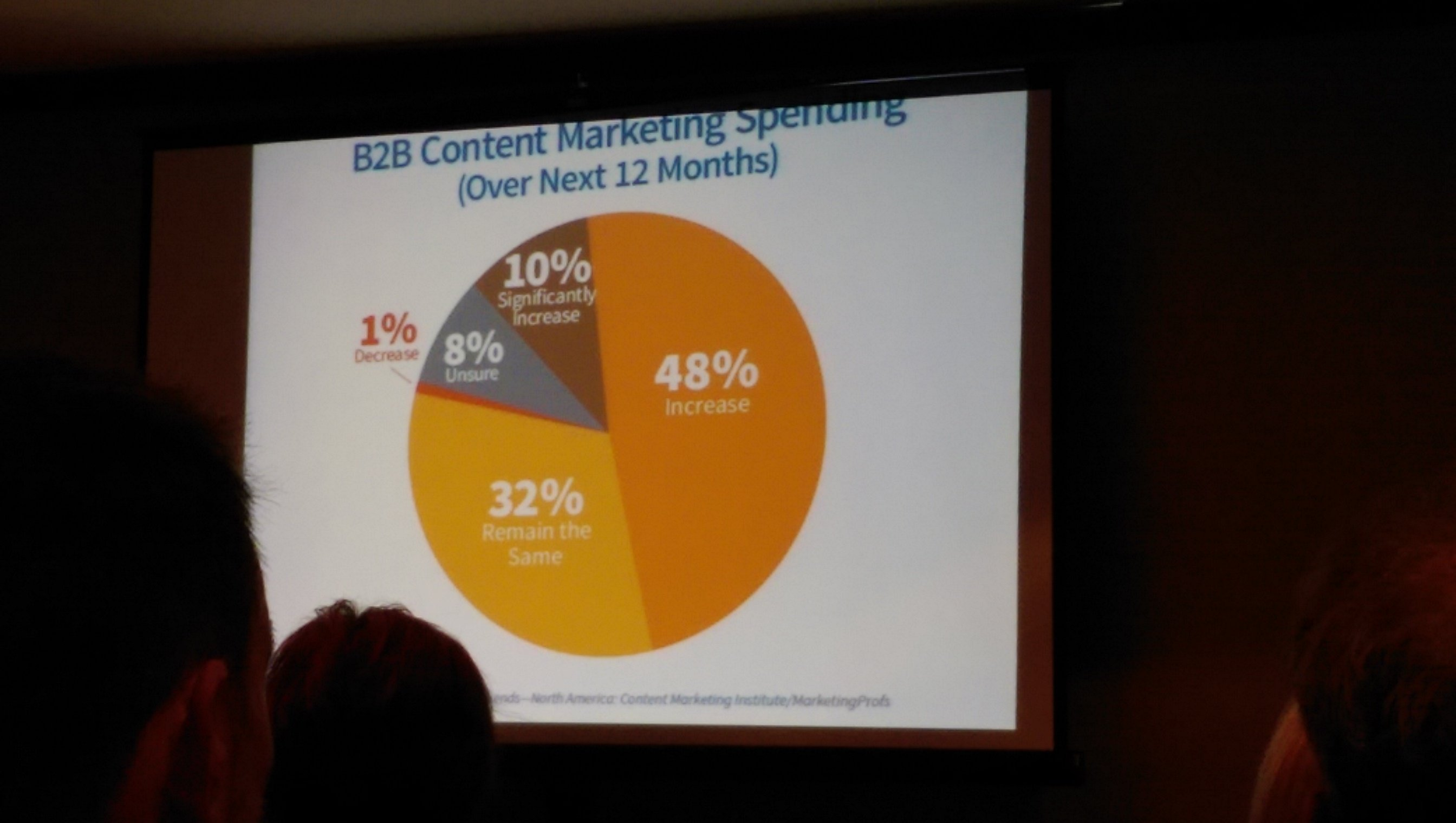 Survey results of expected growth in B2B content marketing spending