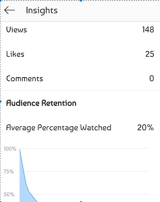 IGTV percentage watched